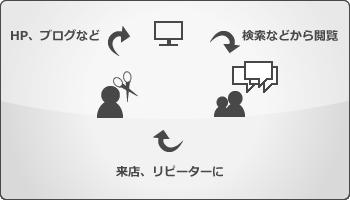 WEB戦略イメージ