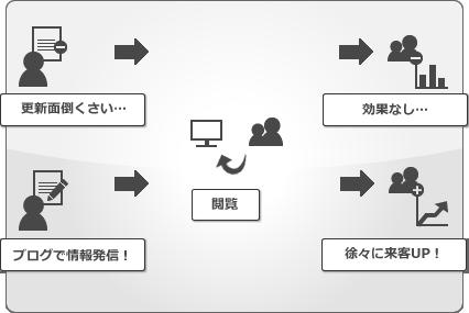 WEB集客イメージ